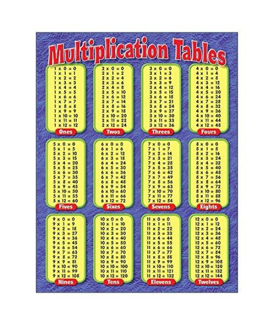 "TREND enterprises, Inc. Multiplication Tables Learning Chart, 17"" x 22"""